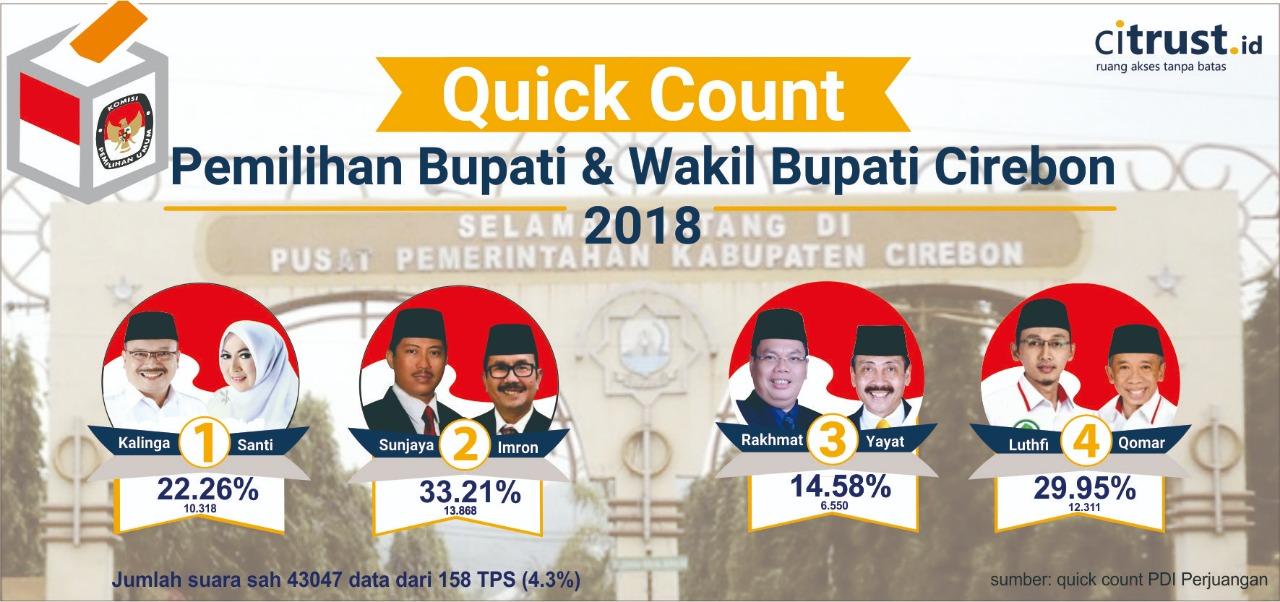 Pilbup Cirebon 2018