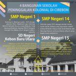 4 Bangunan Sekolah Peninggalan Kononial di Cirebon