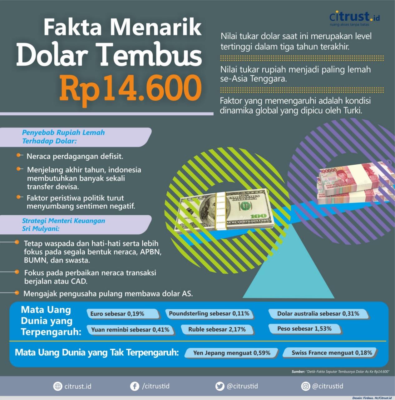 [INFOGRAFIK] Fakta Menarik Dolar Tembus Rp14.600