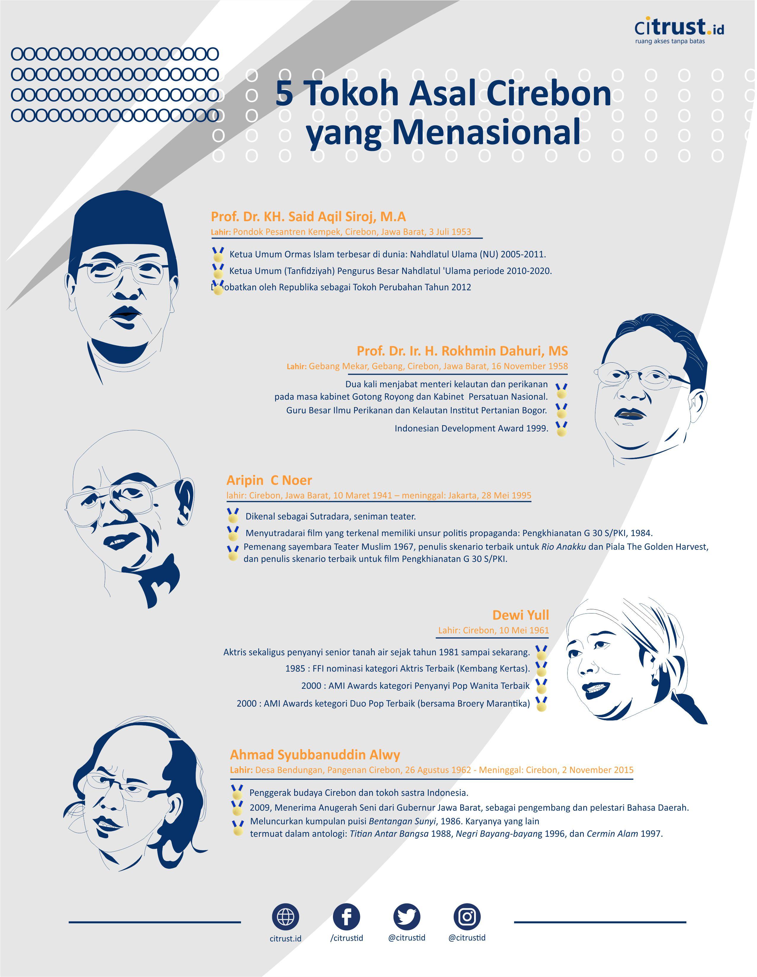 infografis tokoh cirebon