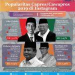 Popularitas Capres/Cawapres 2019 di Instagram
